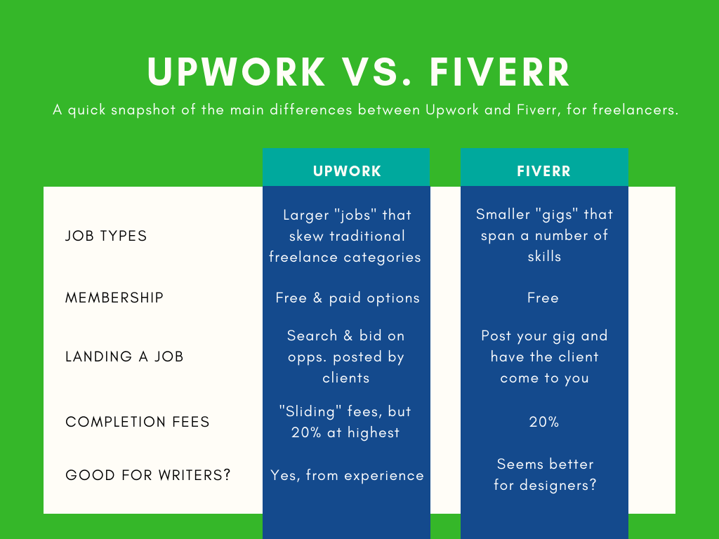 fiverr vs upwork comparison chart